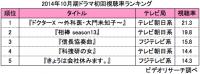 2014年10月視聴率