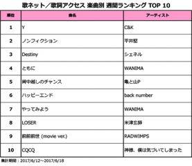 C&Kの涙こぼれるラブソング「Y」が2週連続1位獲得!平井堅、シェネルらドラマ主題歌勢が軒並みランクイン!! <歌ネット週間ランキング>