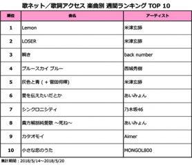 ついにback numberの記録を上回る!米津玄師、「Lemon」が14週連続1位獲得で新記録更新!!<歌ネット週間ランキング>