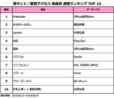 Official髭男dismの「Pretender」が12週連続1位&「宿命」が5位!miwaのドラマ主題歌「リブート」がランクイン!!<歌ネット週間ランキング>