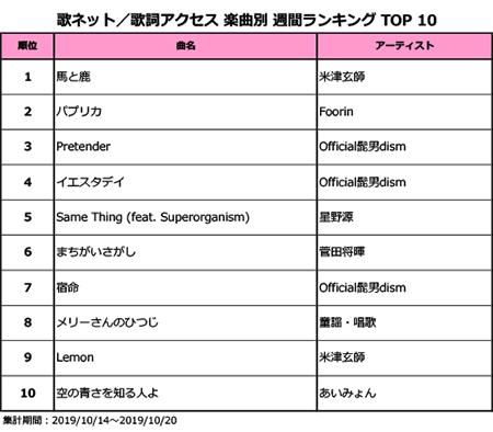 米津玄師、「馬と鹿」が6週連続1位獲得!アルバム『Traveler』が話題のOfficial髭男dismは「Pretender」を含め3曲ランクイン!!<歌ネット週間ランキング>