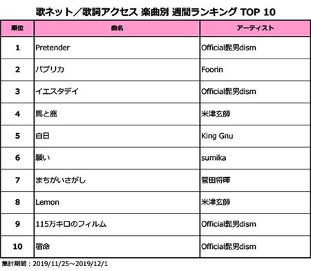 """""""紅白歌合戦""""初出場組が活躍!Official髭男dism、Foorin、King Gnuがランクイン!<歌ネット週間ランキング>"""