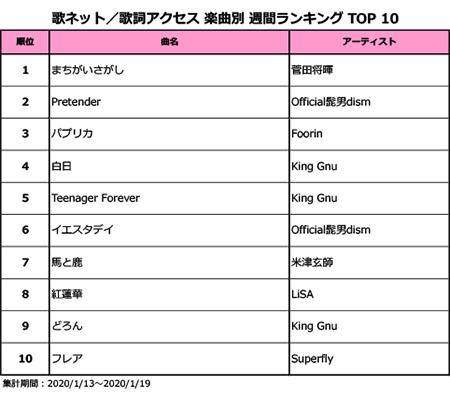 King Gnu、「白日」やMVが話題の「Teenager Forever」などアルバム『CEREMONY』収録曲がランクイン!<歌ネット週間ランキング>