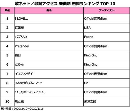 "Official髭男dism、""恋つづ""主題歌「I LOVE...」が2週連続1位!""Mステ""効果でLiSAの「紅蓮華」が2位に上昇!!<歌ネット週間ランキング>"