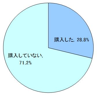 【宝くじ】ドリームジャンボについてのアンケート結果発表(前編)