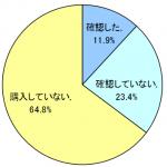 【サマージャンボ発売終了間近!】ドリームジャンボについてのアンケート結果発表(後編)