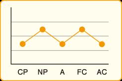 ディグラム診断グラフ
