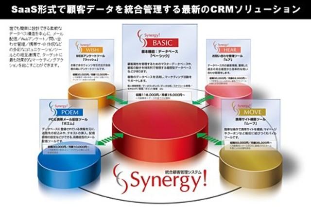 日本のCRM市場を牽引する、シナジーマーケティングの秘策4