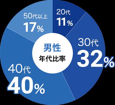 男性の参加年代比率データ:男性は30代が32%、40代が40%