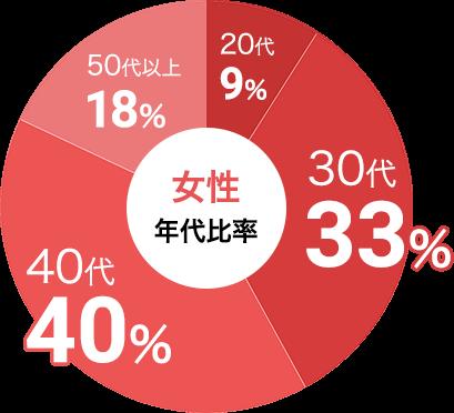 女性の参加年代比率データ:女性は30代が33%、40代が40%