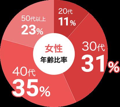 女性の参加年代比率データ:女性は30代が31%、40代が35%