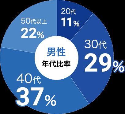 男性の参加年代比率データ:男性は30代が29%、40代が37%