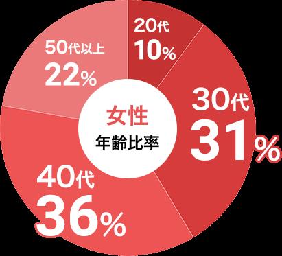 女性の参加年代比率データ:女性は30代が31%、40代が36%