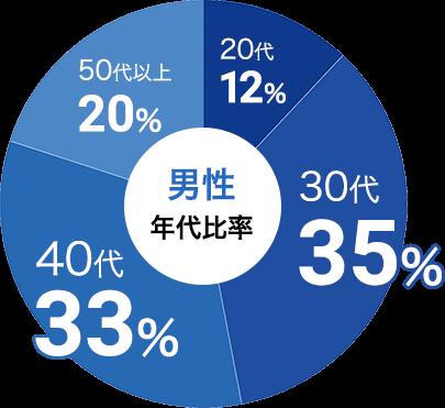 男性の参加年代比率データ:男性は30代が35%、40代が33%