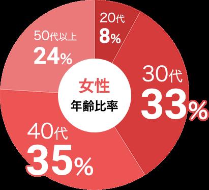 女性の参加年代比率データ:女性は30代が33%、40代が35%