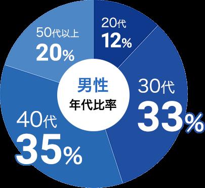 男性の参加年代比率データ:男性は30代が33%、40代が35%