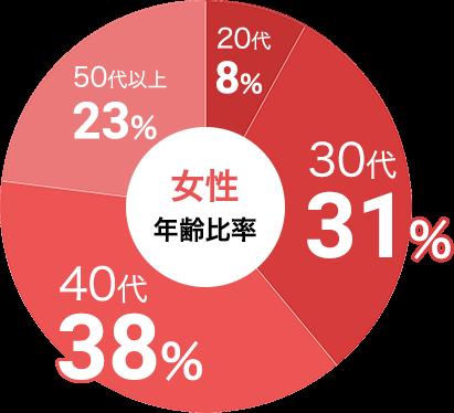 女性の参加年代比率データ:女性は30代が31%、40代が38%