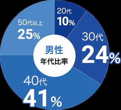 男性の参加年代比率データ:男性は30代が24%、40代が41%