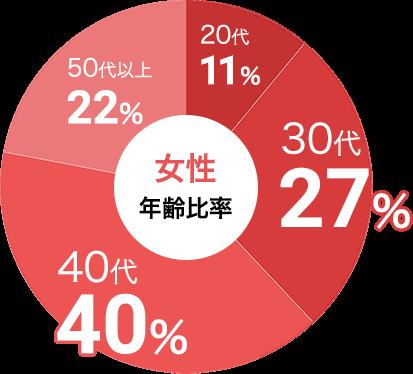 女性の参加年代比率データ:女性は30代が27%、40代が40%