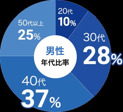 男性の参加年代比率データ:男性は30代が28%、40代が37%