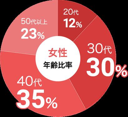 女性の参加年代比率データ:女性は30代が30%、40代が35%