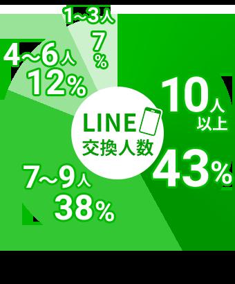 LINE交換人数
