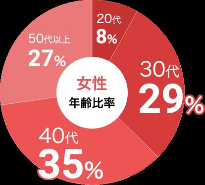 女性の参加年代比率データ:女性は30代が29%、40代が35%