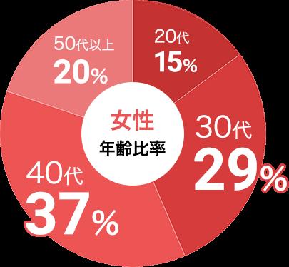 女性の参加年代比率データ:女性は30代が29%、40代が37%