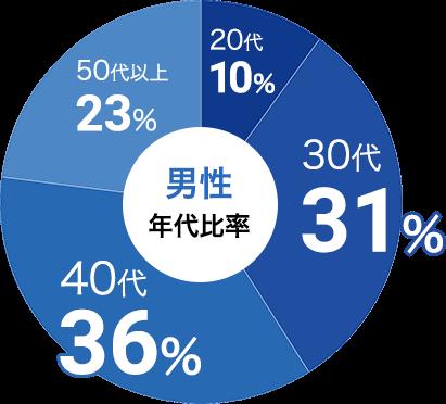 男性の参加年代比率データ:男性は30代が31%、40代が36%
