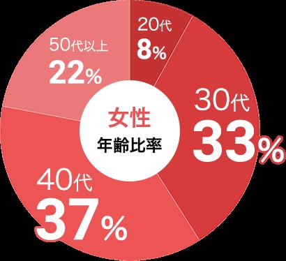 女性の参加年代比率データ:女性は30代が33%、40代が37%