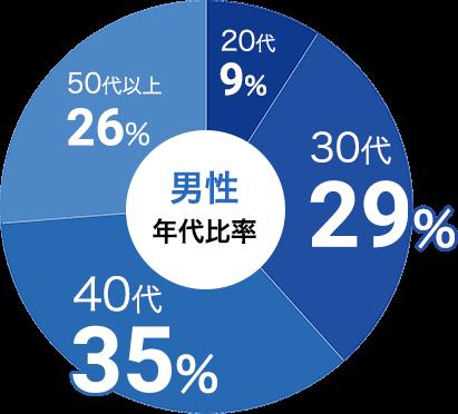 男性の参加年代比率データ:男性は30代が29%、40代が35%