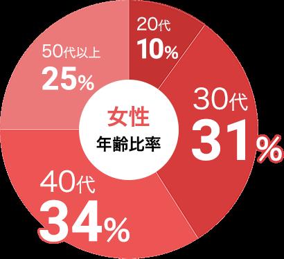女性の参加年代比率データ:女性は30代が31%、40代が34%