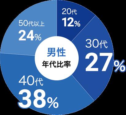 男性の参加年代比率データ:男性は30代が27%、40代が38%