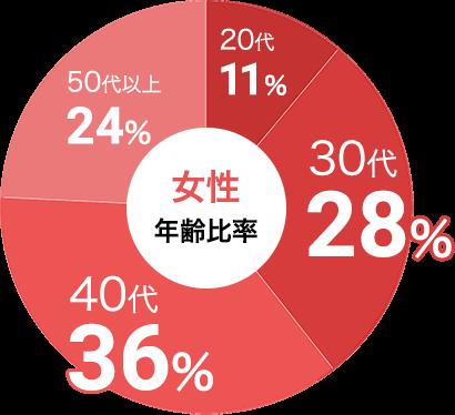 女性の参加年代比率データ:女性は30代が28%、40代が36%