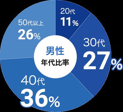 男性の参加年代比率データ:男性は30代が27%、40代が36%