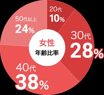 女性の参加年代比率データ:女性は30代が28%、40代が38%