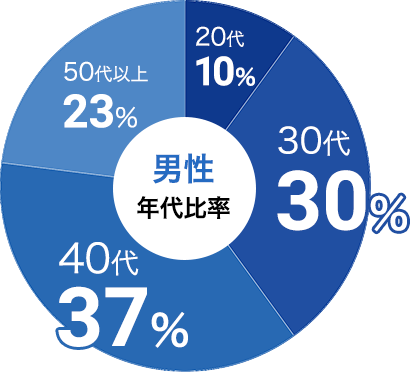 男性の参加年代比率データ:男性は30代が30%、40代が37%