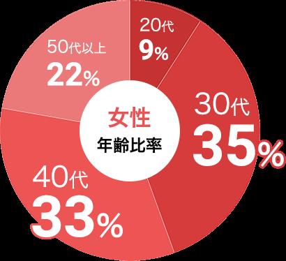 女性の参加年代比率データ:女性は30代が35%、40代が33%