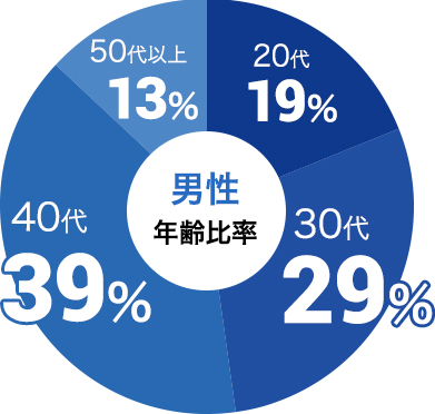 男性の参加年代比率データ:男性は30代が29%、40代が39%