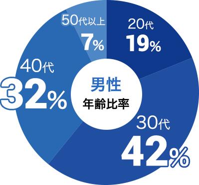 男性の参加年代比率データ:男性は30代が42%、40代が32%