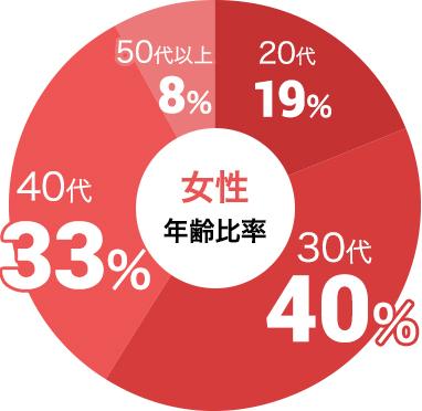 女性の参加年代比率データ:女性は30代が40%、40代が33%