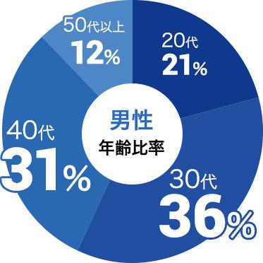 男性の参加年代比率データ:男性は30代が36%、40代が31%