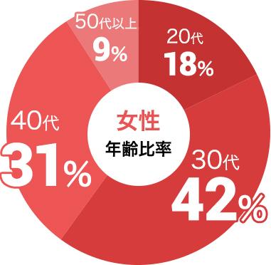 女性の参加年代比率データ:女性は30代が42%、40代が31%