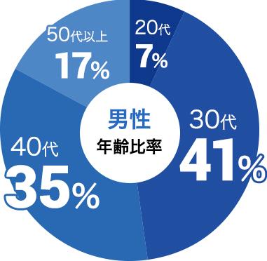 男性の参加年代比率データ:男性は30代が41%、40代が35%
