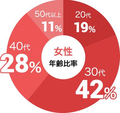 女性の参加年代比率データ:女性は30代が42%、40代が28%