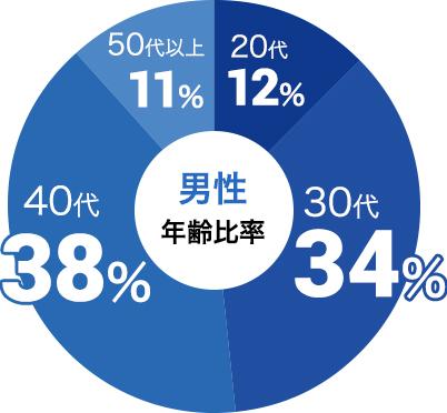 男性の参加年代比率データ:男性は30代が34%、40代が38%