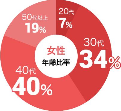 女性の参加年代比率データ:女性は30代が34%、40代が40%