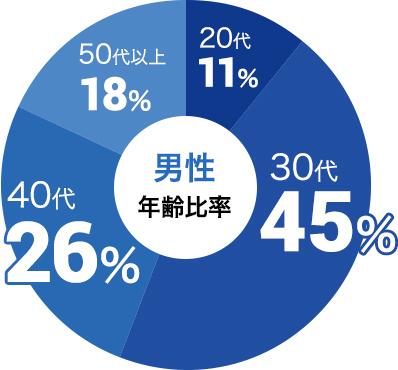 男性の参加年代比率データ:男性は30代が45%、40代が26%