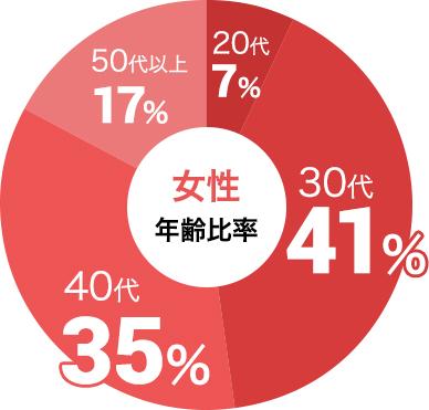 女性の参加年代比率データ:女性は30代が41%、40代が35%