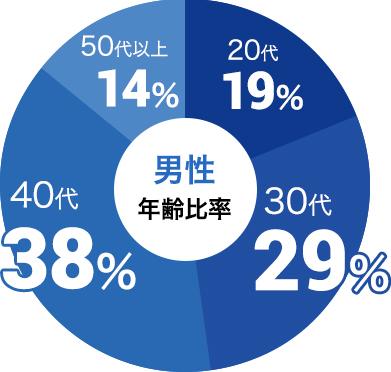 男性の参加年代比率データ:男性は30代が29%、40代が38%